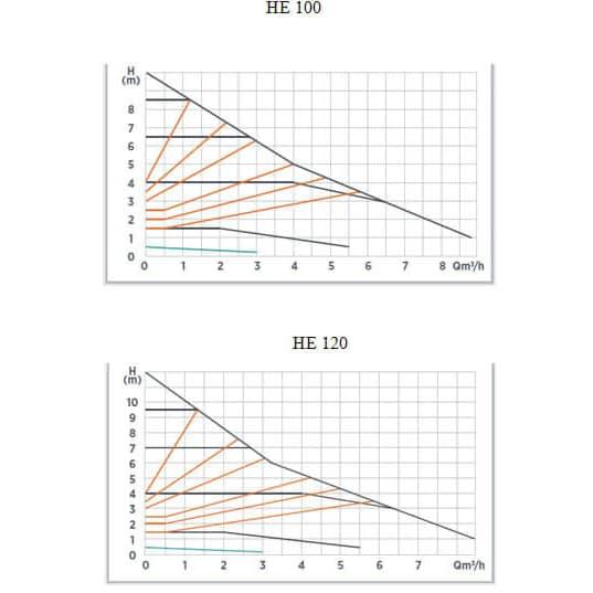Циркуляционный насос Roda Delta HE100-25-180