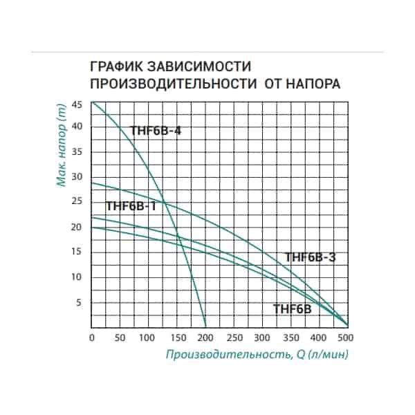 Насос центробежный Taifu THF6B-4