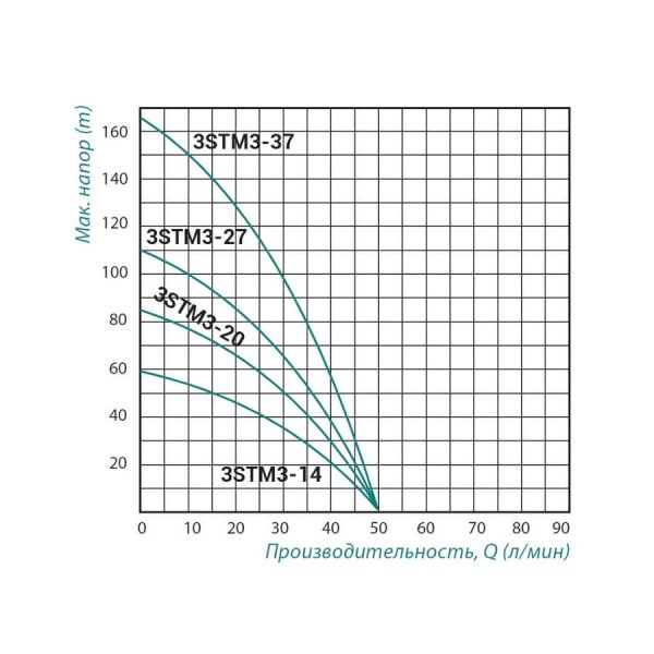 Насос центробежный Taifu 3STM3-27