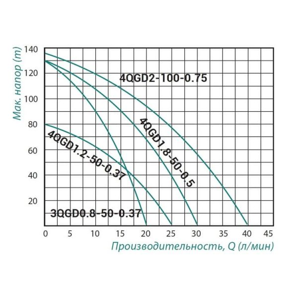 Насос шнековый Taifu 4QGD1.2-50