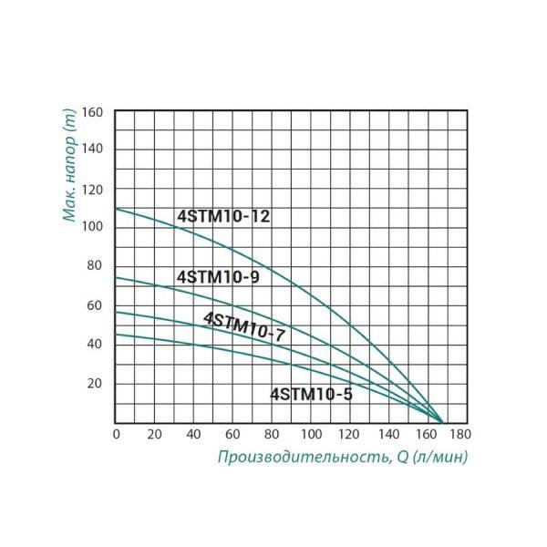 Насос центробежный Taifu 4STM10-7