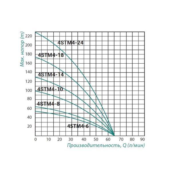 Насос центробежный Taifu 4STM4-6