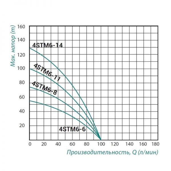 Насос центробежный Taifu 4STM6-11
