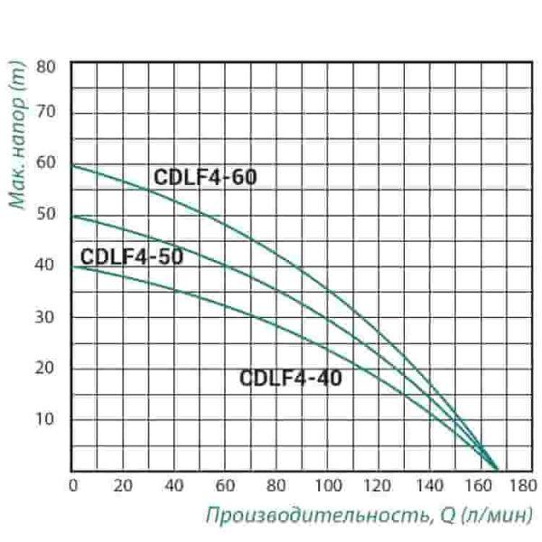 Насос самовсасывающий Taifu CDLF4-40