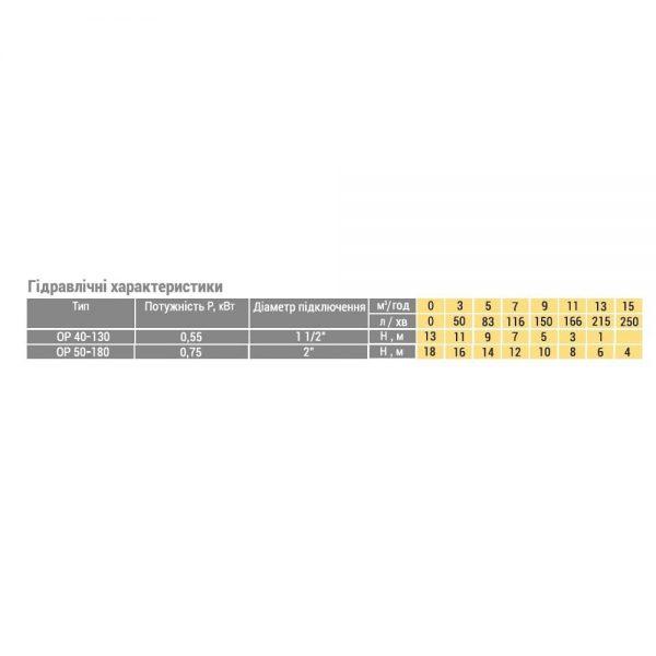 Циркуляционный насос Optima OP40-130/220