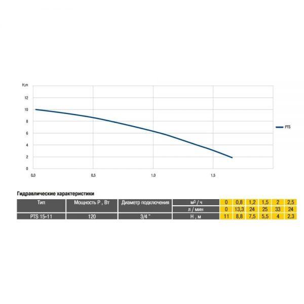 Насос для повышения давления Optima PTS15-11