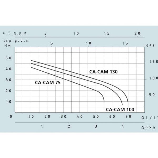 Насос самовсасывающий Speroni CAM 100