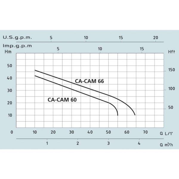 Насос поверхностный Speroni CAM 60
