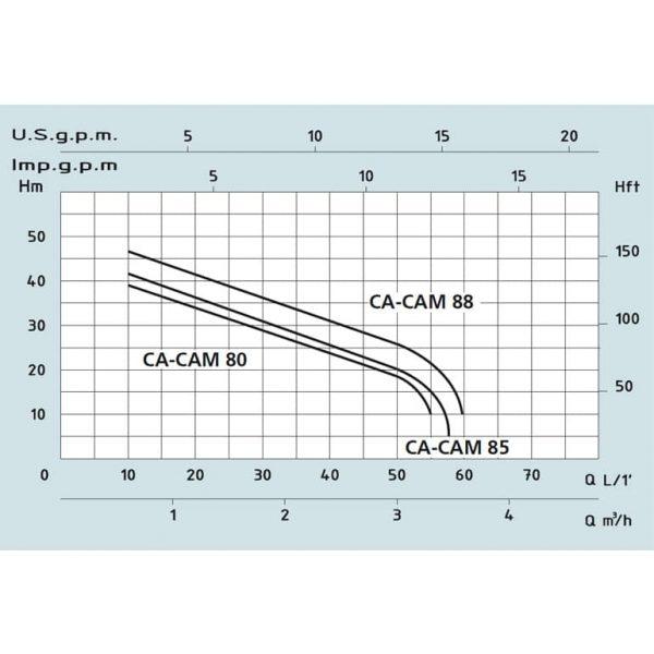 Насос поверхностный Speroni CAM 80