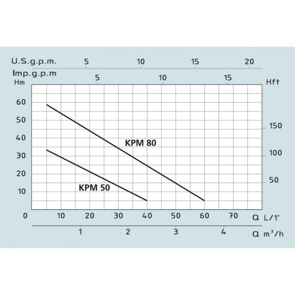 Насос повышения давления Speroni KPM 50