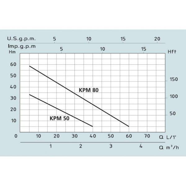 Насос повышения давления Speroni KPM 80