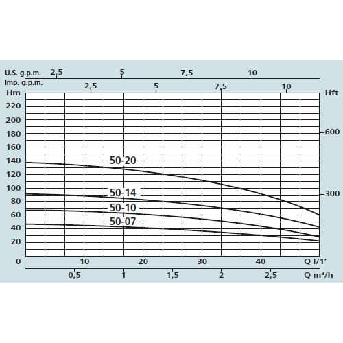 Насос погружной Speroni SPM 50-20