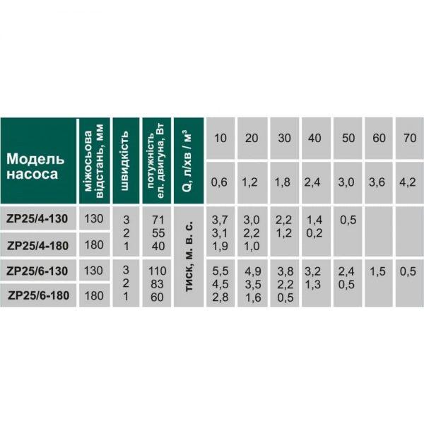 Циркуляционный насос VOLKS ZP25/4 130