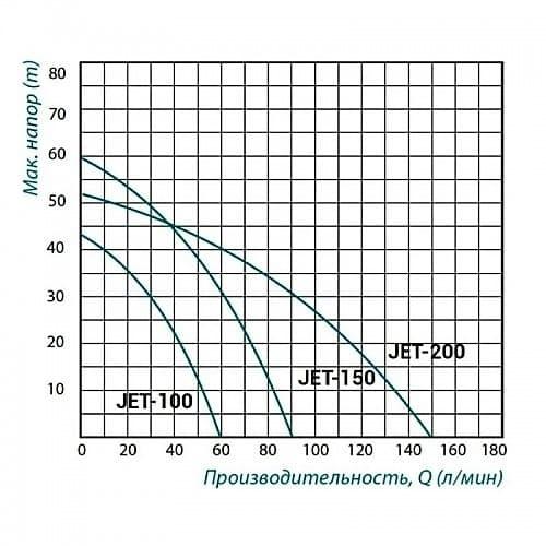Насос центробежный TAIFU JET 150