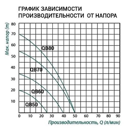 Насос вихревой TAIFU QB-80