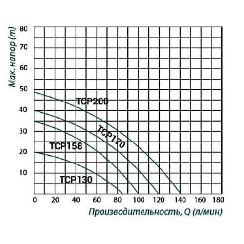 Насос центробежный TAIFU TCP-158