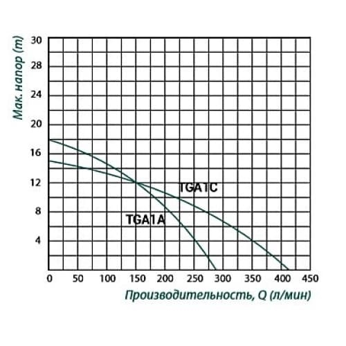 Насос центробежный TAIFU TGA1C