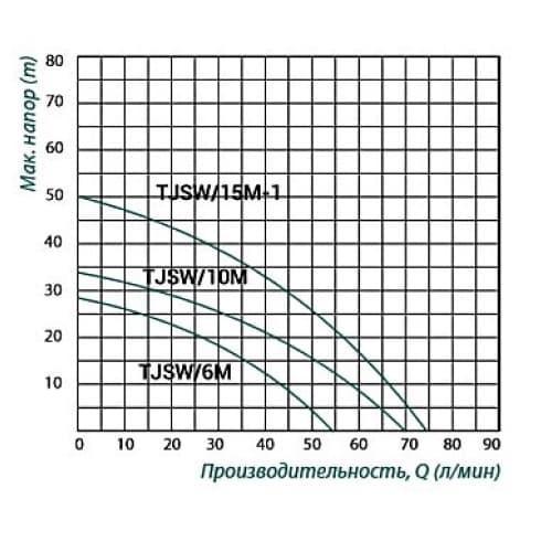 Насос центробежный TAIFU TJSW/6M