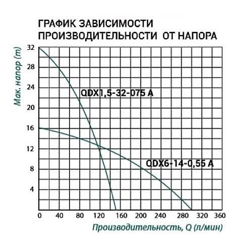 Насос дренажный Taifu QDX1,5-32-0,75 A