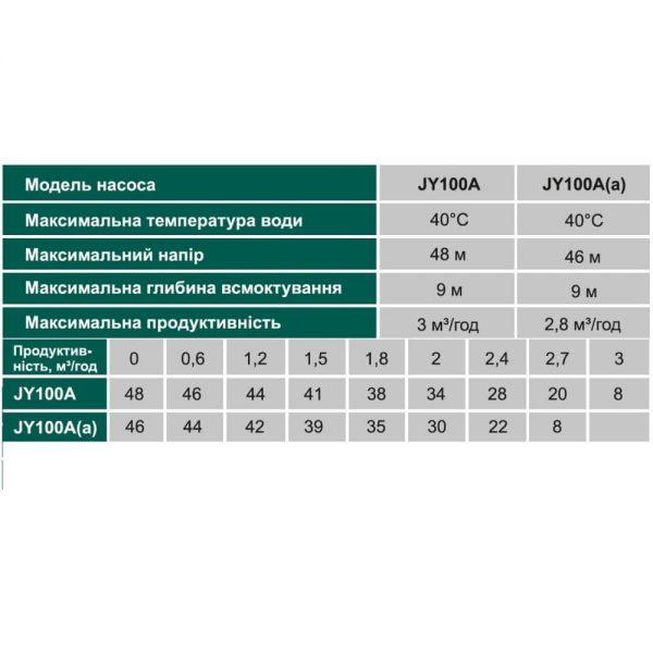 Насос поверхностный VOLKS Pumpe JY100A (a)