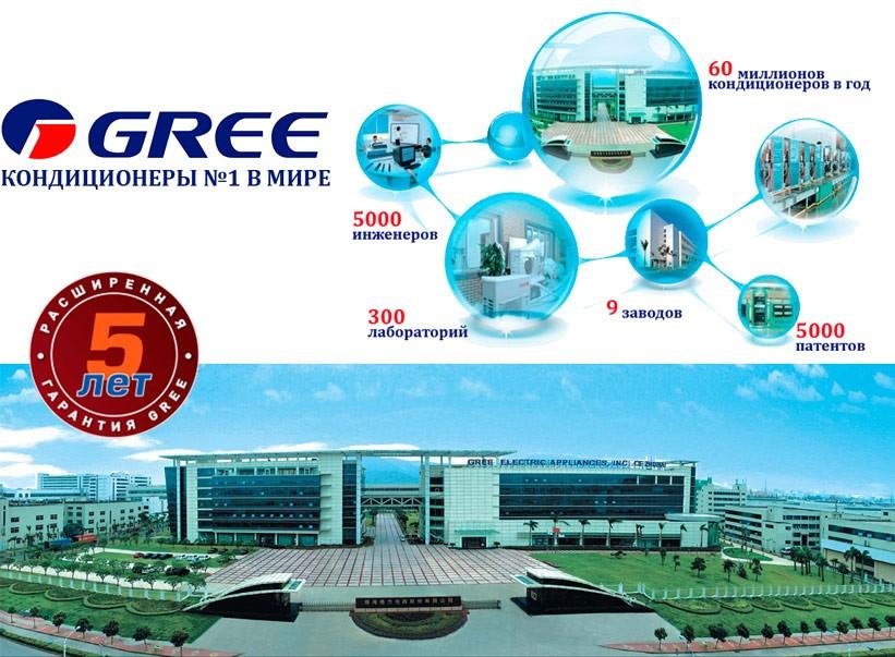 Компания Gree
