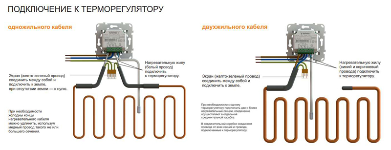 Одножильный и двухжильный кабель