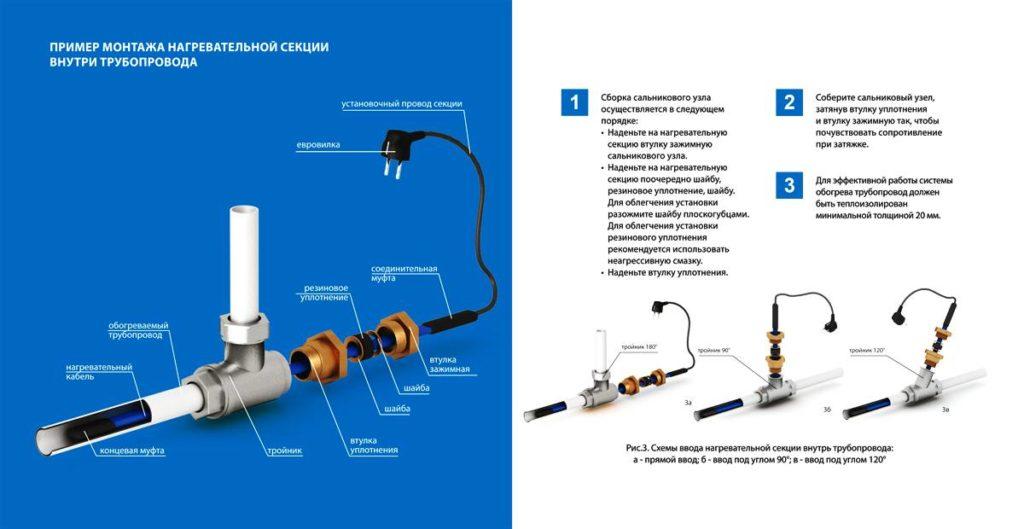 Пример монтажа кабеля внутрь трубы