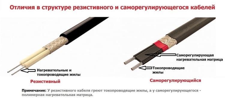 Отличия саморегулирующегося кабеля от резистивного