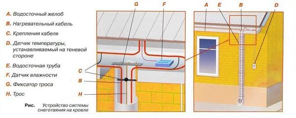 Монтаж и устройство систем снеготаяния